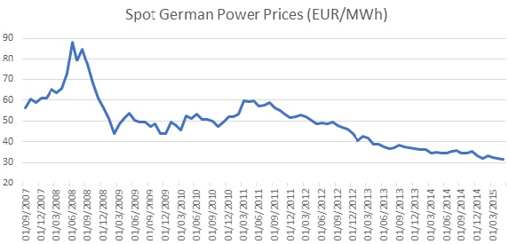 Spot German Power Prices (EUR/MWh)