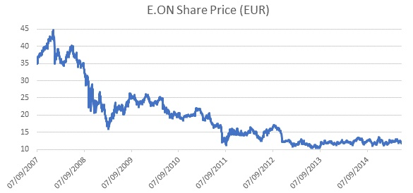 E.ON Share Price (EUR)