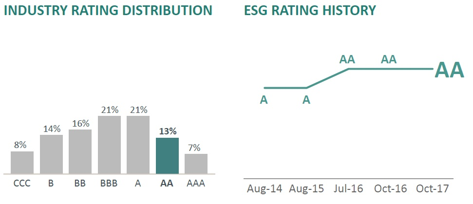 Industry Rating Distribution - ESG Rating History