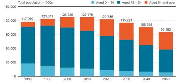 Japan's ageing population