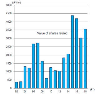 Figure 1: Value of shares retired by year
