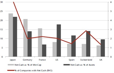 Net Cash as percentage of mid-cap