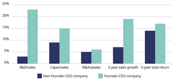 Comparison of Founder-CEO companies and Non Founder-CEO companies