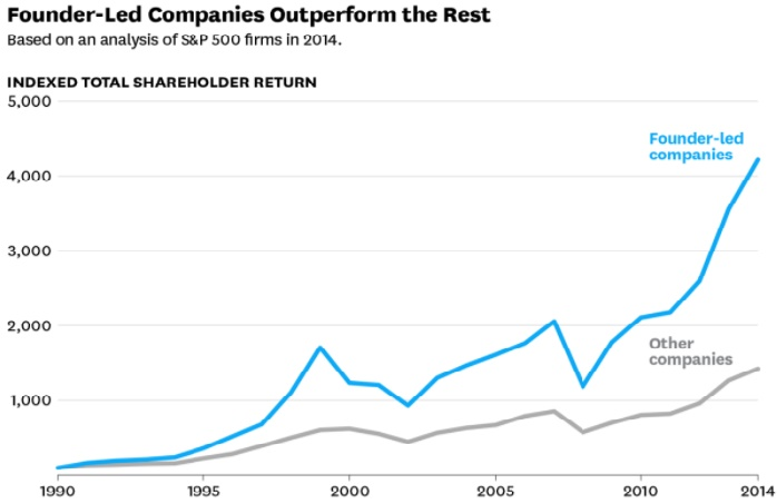 Founder-Led Companies Outperform the Rest