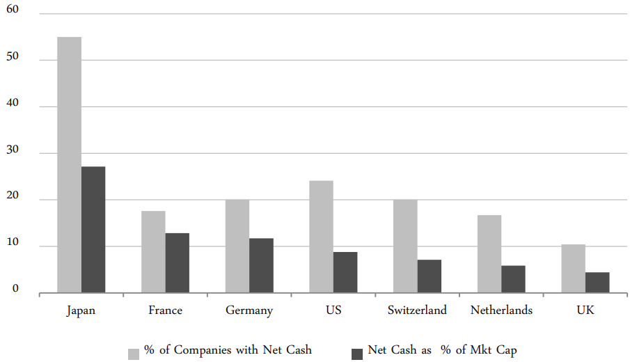 Non-financial Companies: Net Cash Holdings