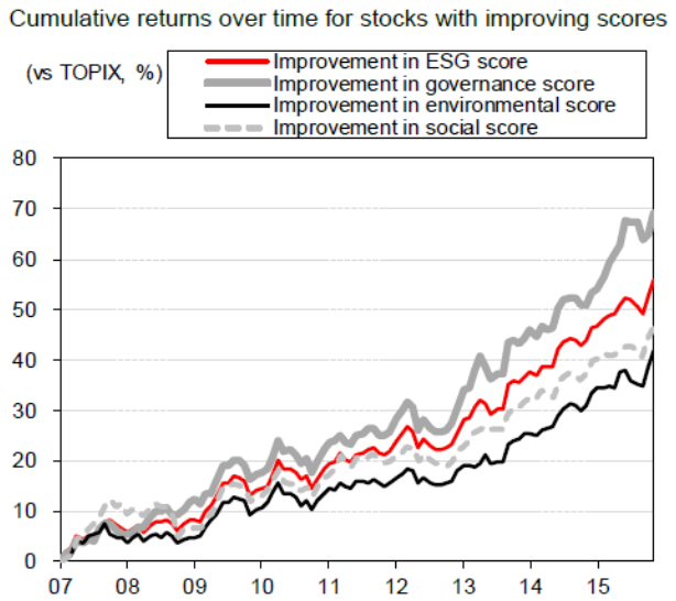 Stocks with improving ESG-related scores tend to outperform